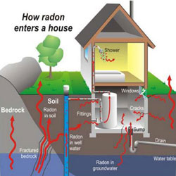 Radon Diagram